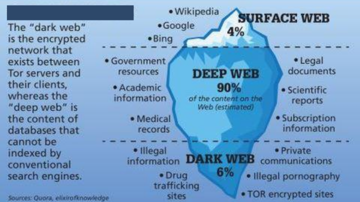 How Well Do You Know The World Wide Web?